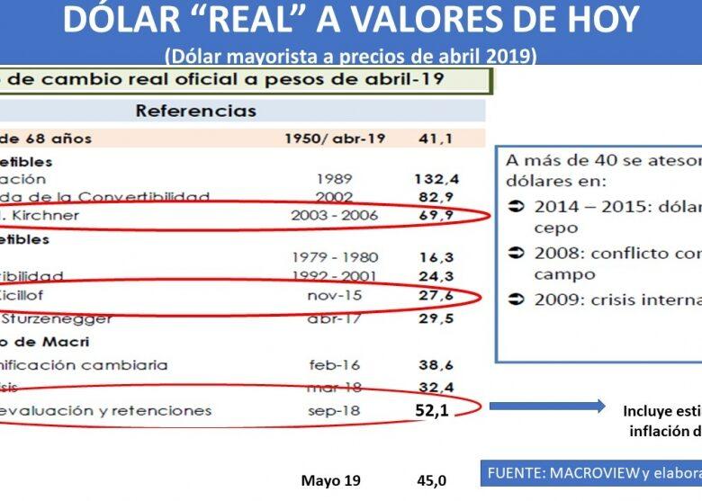 el-clculo-del-dlar-real-actualizado-el-dlar-a-46-pesos-es-caro-o-barato-2019-05-12