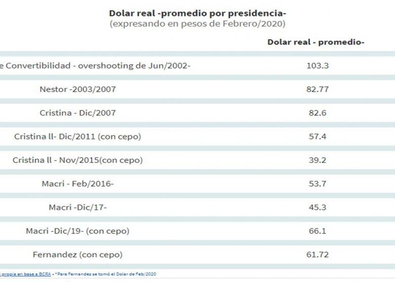 el-clculo-del-dlar-real-el-dlar-alberto-es-caro-o-barato-2020-02-18