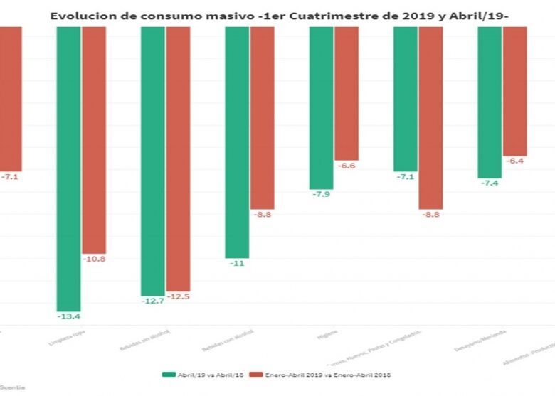 el-consumo-masivo-acumula-una-cada-del-7-en-los-primeros-4-meses-del-ao-2019-05-19