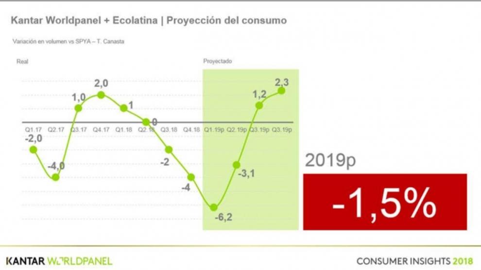 el-consumo-masivo-caera-6-en-el-primer-trimestre-de-2019-y-recin-se-recuperara-en-el-ltimo-trimestre-del-ao-si-no-pasa-nada-con-el-dlar-2019-02-17