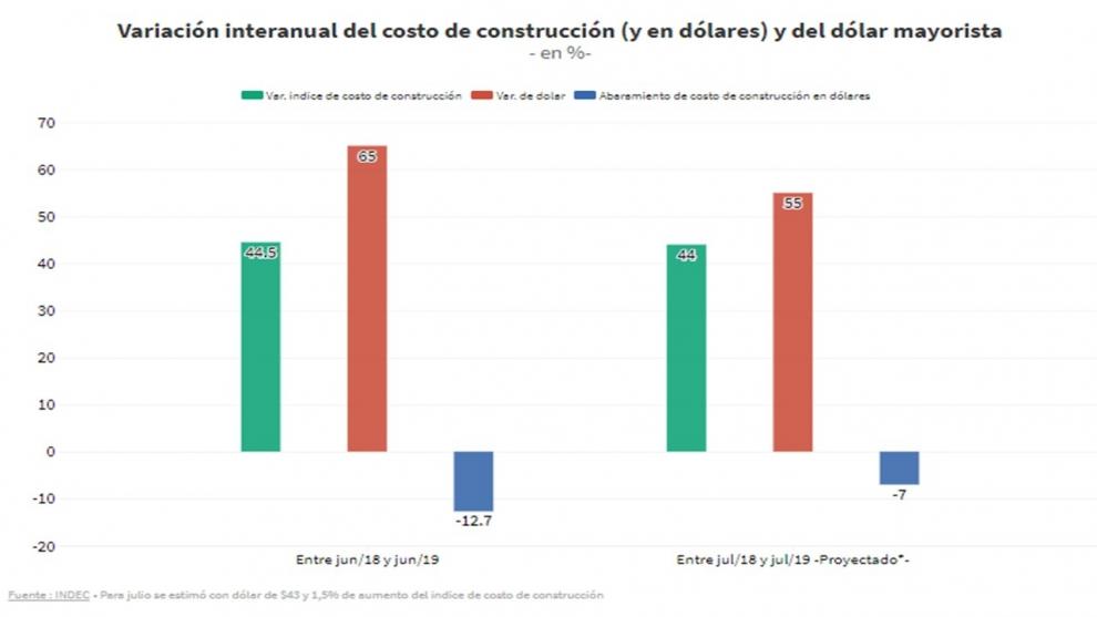 el-costo-de-la-construccin-en-dlares-todava-est-barato-2019-07-21