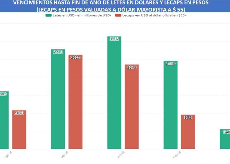 el-crculo-vicioso-derrumbe-de-expectativas-venta-de-reservas-y-la-clave-de-los-vencimientos-de-la-deuda-hasta-fin-de-ao-en-dlares-y-en-pesos-2019-08-27