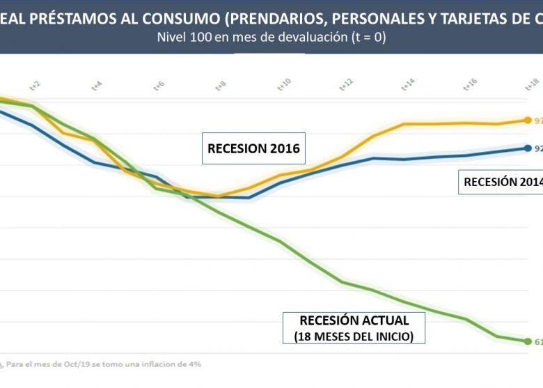 el-crdito-al-consumo-lleva-18-meses-de-caida-real-el-doble-que-en-las-recesiones-del-2014-y-2016-2019-11-10