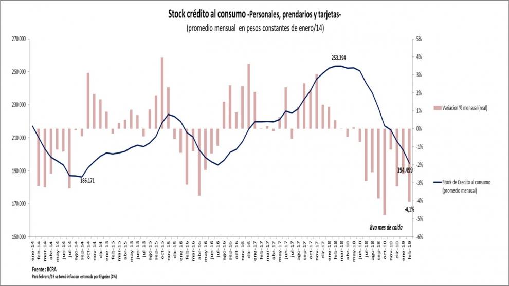 el-crdito-para-consumo-ya-registra-8-meses-consecutivos-de-cada-y-el-ajuste-es-mayor-que-en-las-recesiones-de-2014-y-2016-2019-03-08