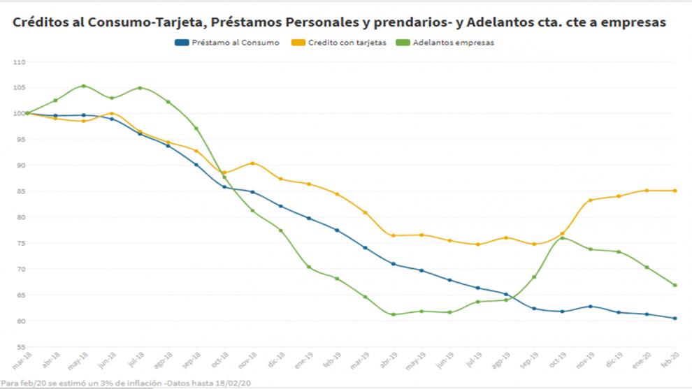 el-crdito-para-el-consumo-acumula-en-23-meses-una-caida-de-casi-el-40-real-2020-02-20