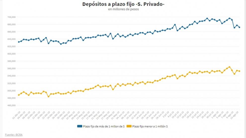 el-dato-clave-a-monitorear-en-tres-das-se-fueron-us-1200-millones-de-los-bancos-y-no-se-renovaron-plazos-fijos-por-35300-millones-de-pesos-2019-08-17