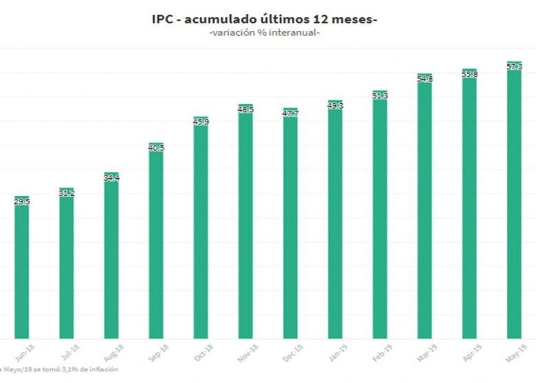 el-dato-de-la-inflacin-que-dujovne-le-anticip-a-macri-2019-07-16
