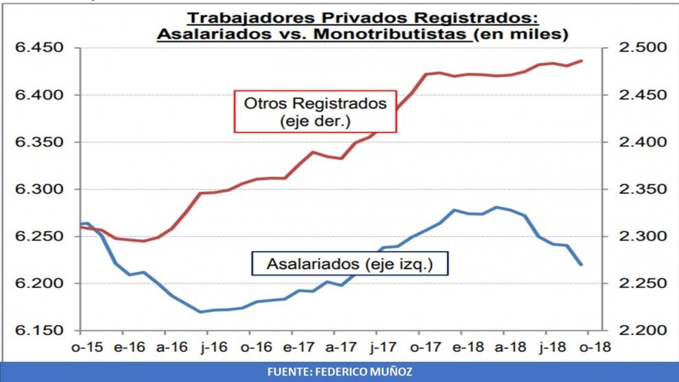 el-dato-ms-preocupante-de-la-afip-la-recaudacin-previsional-crece-slo-al-22-menos-de-la-mitad-de-la-inflacin-2018-12-04