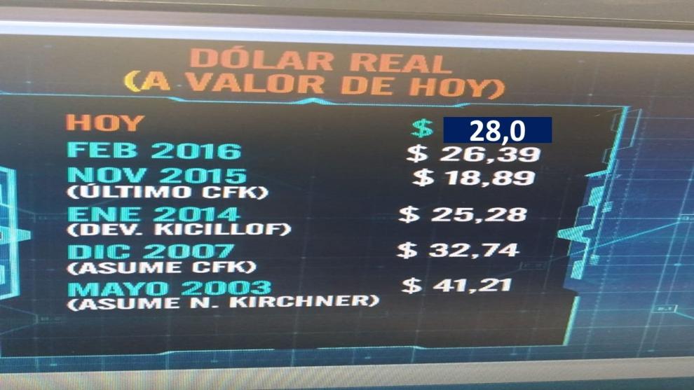 el-dlar-a-28-pesos-es-alto-o-bajo-2018-06-25