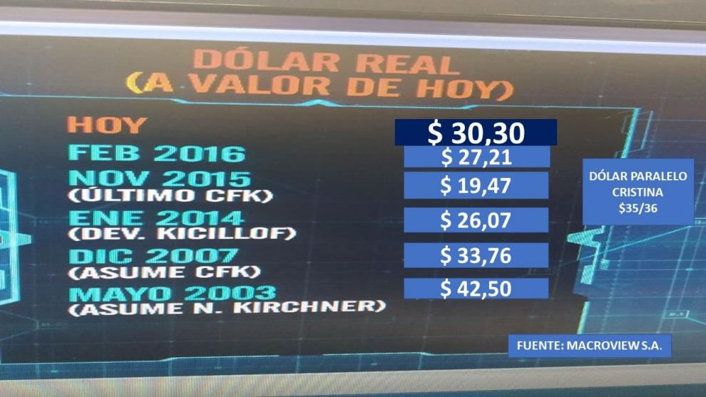 el-dlar-a-30-pesos-es-suficiente-para-frenar-la-corrida-y-ajustar-las-cuentas-externas-2018-08-14