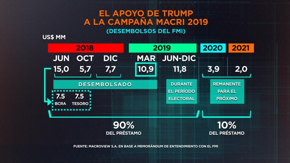 el-fmi-planea-girar-el-90-us-51000-millones-del-crdito-antes-de-las-elecciones-qu-queda-para-el-prximo-gobierno-2019-05-10