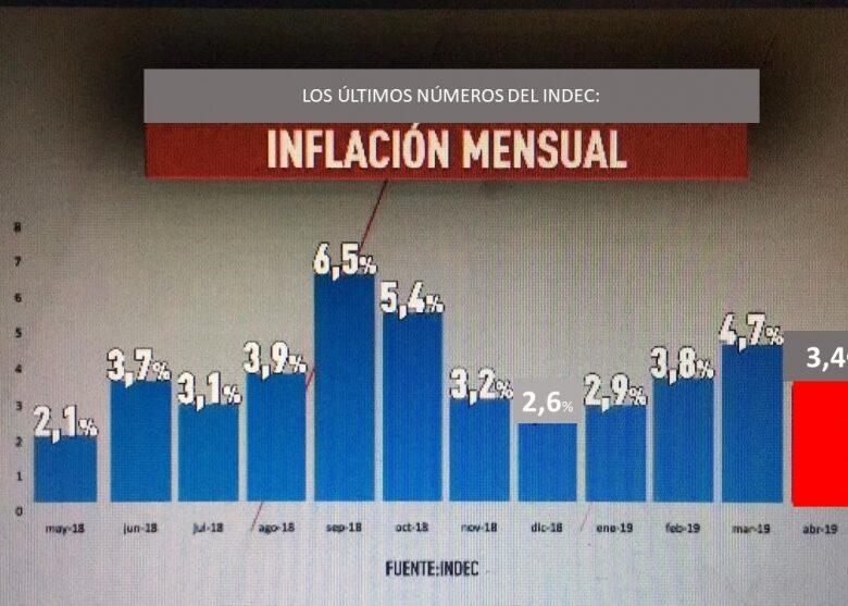 el-gobierno-festeja-el-34-de-abril-y-el-25-de-alimentos-pero-la-inflacin-anual-lleg-al-558-y-la-de-alimentos-al-66-2019-05-15