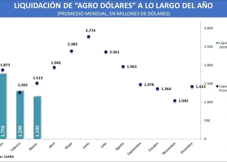 el-gran-test-de-los-agro-dlares-cuntas-divisas-deberan-ingresar-entre-abril-y-julio-para-mantener-al-dlar-calmo-2019-04-04