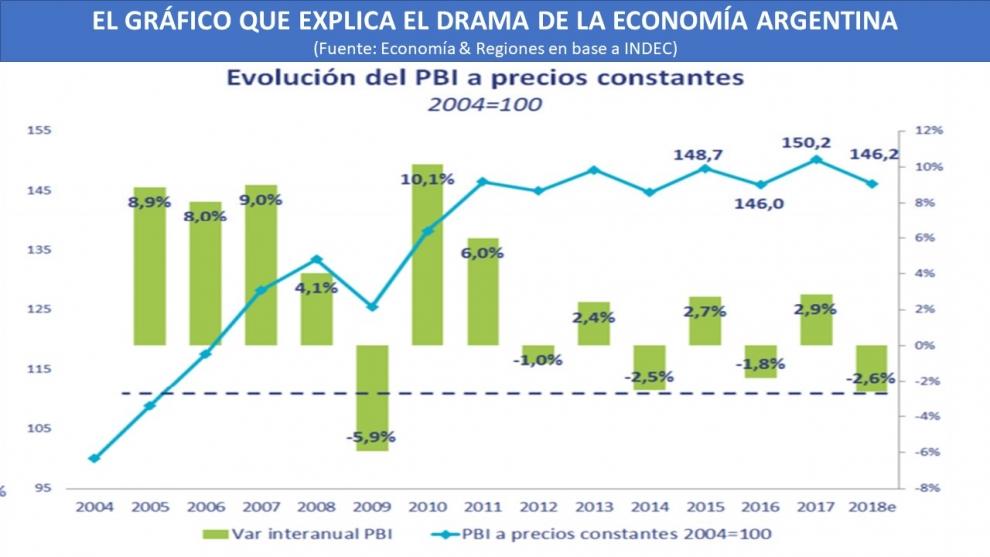 el-grfico-que-mejor-explica-el-drama-de-la-economa-argentina--2019-03-02