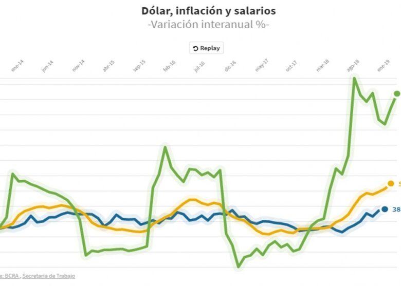 el-grfico-que-muestra-cmo-se-movieron-dlar-inflacin-y-salarios-con-cristina-y-en-la-era-macri-2019-05-04