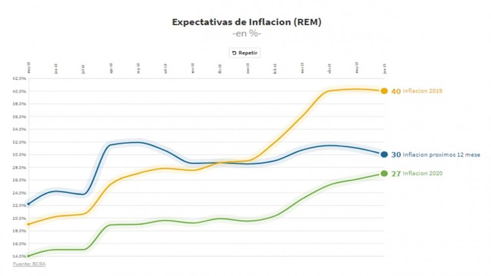el-mejor-escenario-para-macri-inflacin-en-40-en-diciembre-dlar-a-50-pesos-y-caida-del-pbi-de-14-2019-07-04