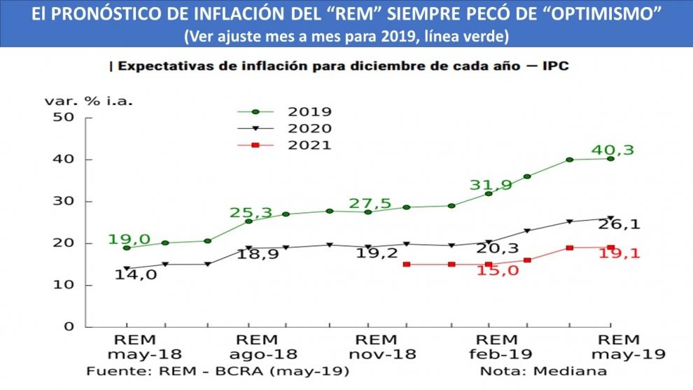 el-pronstico-optimista-de-las-consultoras-inflacin-de-403-dlar-a-51-pesos-y-cada-del-pbi-de-15-2019-06-04