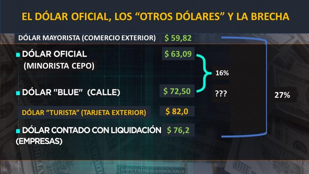 el-recargo-del-30-para-el-dlar-turista-potenci-la-demanda-del-dlar-paralelo-2019-12-16