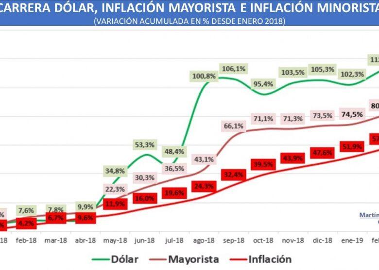 el-riesgo-del-dlar-vuelven-a-sonar-la-alarma-por-la-aceleracin-de-la-inflacin-mayorista--2019-03-19