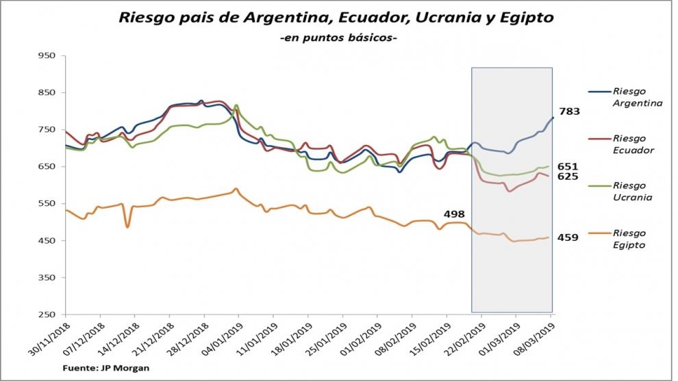 el-riesgo-pas-argentino-aumenta-mientras-baja-en-pases-con-riesgo-similar-ecuador-ucrania-egipto-2019-03-10