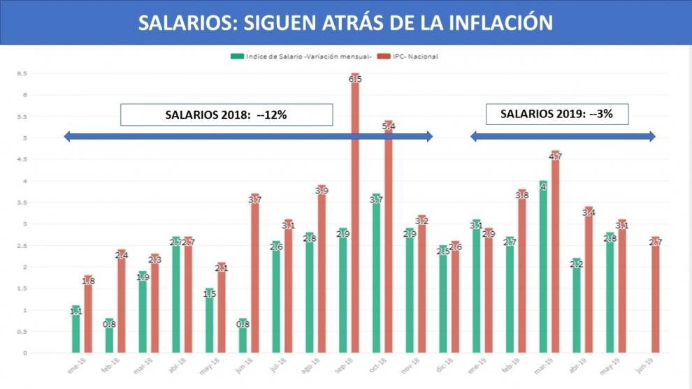 el-salario-real-cay-12-en-2018-y-sigue-cayendo-otro-3-en-lo-que-va-de-2019-2019-08-02