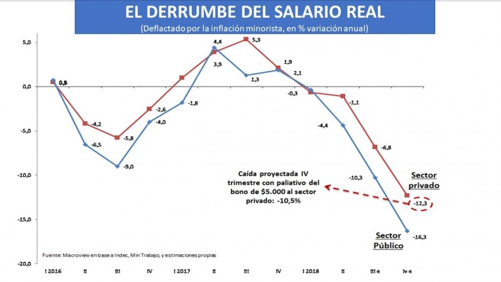 el-salario-real-de-los-empleados-privados-caer-12-este-ao-y-el-de-los-empleados-pblicos-16-2018-11-20