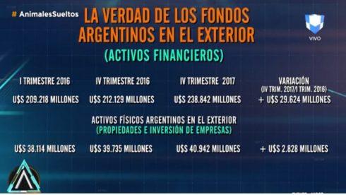 el-sndrome-aranguren-us-238-mil-millones-de-argentinos-en-el-exterior-2018-04-03