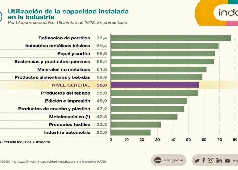 el-uso-de-la-capacidad-instalada-en-la-industria-en-el-menor-nivel-desde-2002-2019-02-13