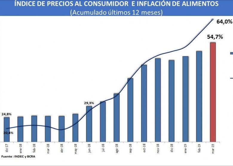 el-verdadero-pico-en-marzo-la-inflacin-lleg-a-547-anual-y-la-de-alimentos-al-64-2019-04-16