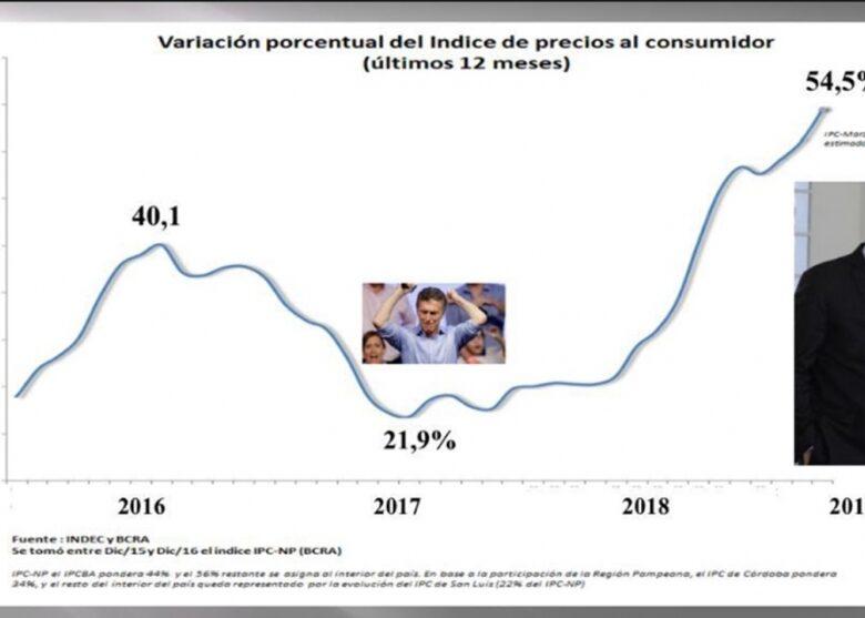 el-verdadero-pico-inflacionario-de-la-era-macri-54-anual-de-inflacin-y-62-en-alimentos-2019-04-15