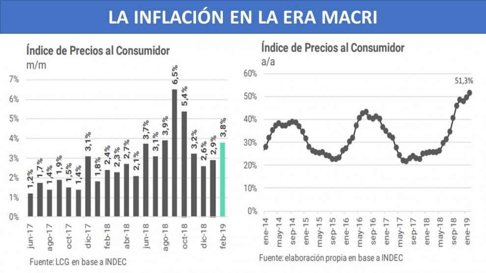elypsis-la-inflacin-en-marzo-corre-por-ahora-al-4-mensual-2019-03-19