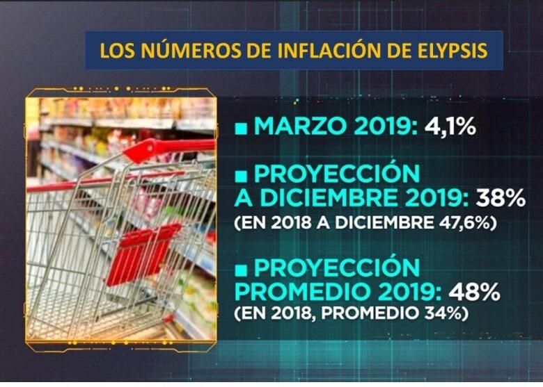 elypsis-la-inflacin-en-marzo-lleg-al-41-y-ahora-proyectan-38-para-el-ao-2019-04-03