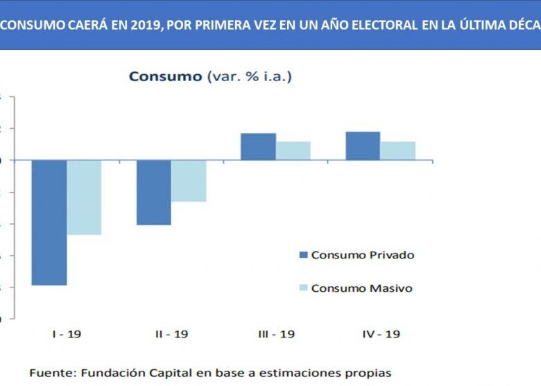 en-2019-el-consumo-volver-a-caer-por-primera-vez-en-la-ltima-dcada-durante-un-ao-electoral-2019-03-26