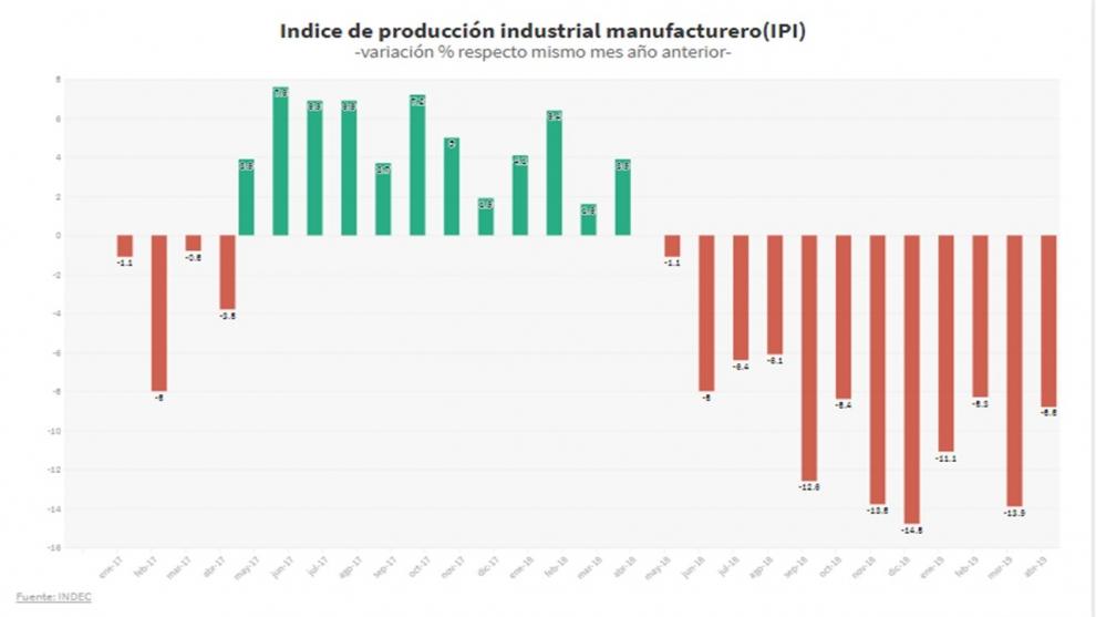 en-el-primer-cuatrimestre-la-industria-acumula-una-cada-de-casi-11-pero-en-el-gobierno-dicen-que-la-recesin-toc-fondo-2019-06-06