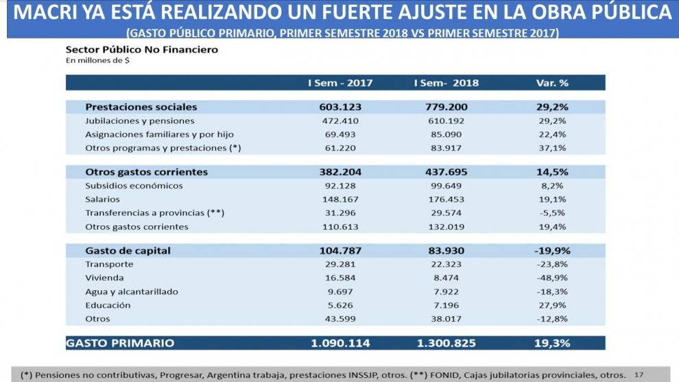 en-el-primer-semestre-de-2018-ya-hay-20000-millones-menos-de-obra-pblica-2018-07-19