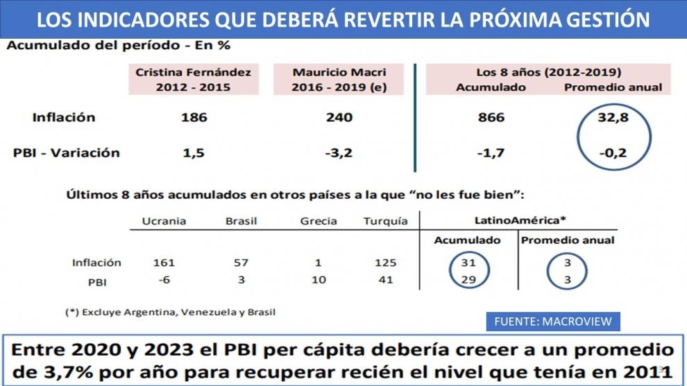 en-el-prximo-gobierno-el-pbi-per-cpita-tendra-que-crecer-al-37-por-ao-para-volver-recin-a-los-niveles-de-2011-2019-06-22