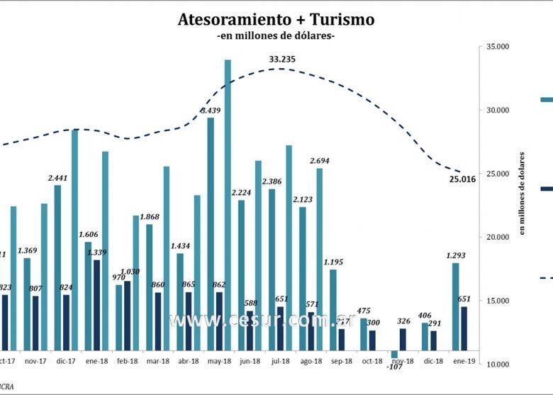 en-enero-la-demanda-de-dlares-para-atesorar-cay-20-y-el-dficit-por-turismo-52-2019-02-23