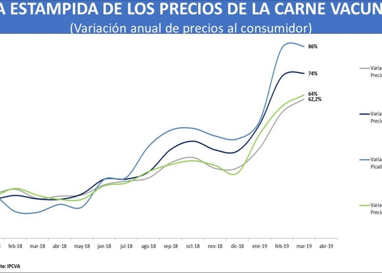 en-marzo-la-carne-vacuna-aument-64-acumula-71-en-1-ao-y-el-pollo-23-89-anual-2019-04-03