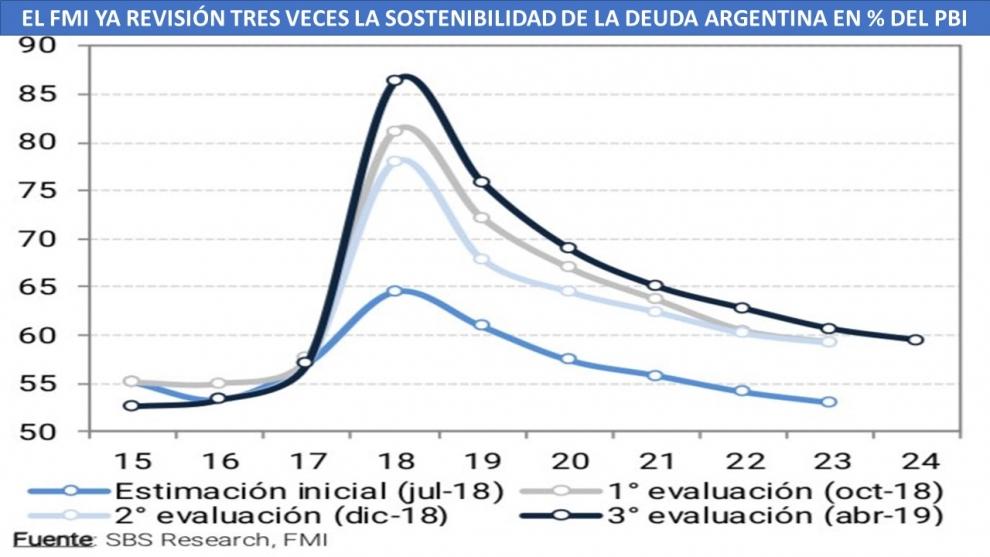 en-menos-de-9-meses-el-fmi-ya-revis-3-veces-para-peor-la-sostenibilidad-de-la-deuda-argentina-2019-04-11