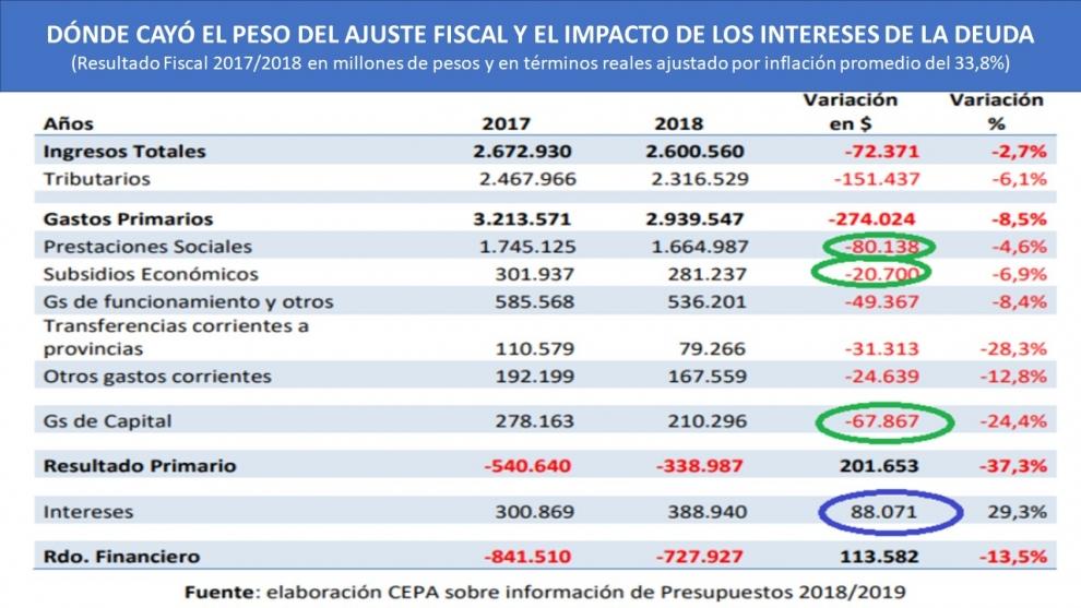 en-trminos-reales-el-ahorro-en-recorte-de-subsidios-y-la-cada-en-la-obra-pblica-fue-equivalente-al-aumento-de-la-cuenta-de-los-intereses-de-la-deuda-2019-02-11