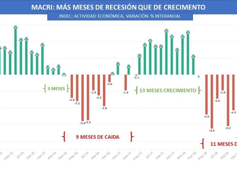 gestin-macri-hasta-ahora-ms-meses-de-recesin-que-de-crecimiento-2019-05-25