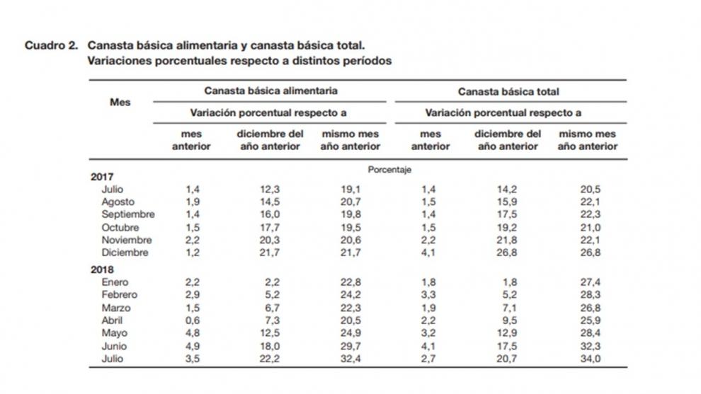 indec-en-julio-la-canasta-de-pobreza-ya-muestra-una-inflacin-del-34-2018-08-23