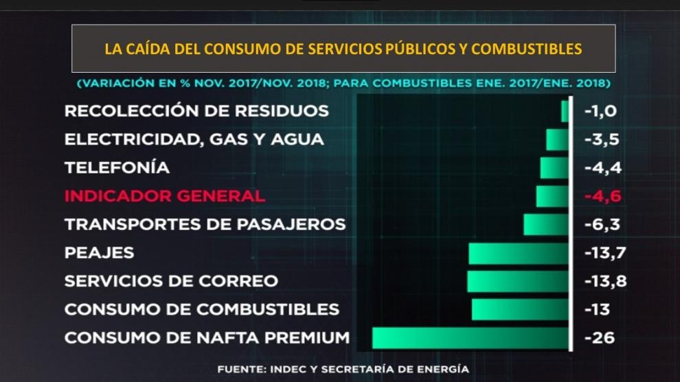 indec-las-cifras-de-la-fuerte-caida-del-consumo-de-servicios-pblicos-luz-gas-transporte-peajes-y-de-combustibles-2019-03-04