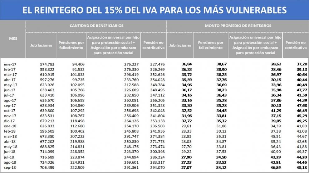 inexplicable-por-el-reintegro-de-iva-que-el-gobierno-elimin-los-jubilados-reciban-en-promedio-30-pesos-por-mes-2019-02-23