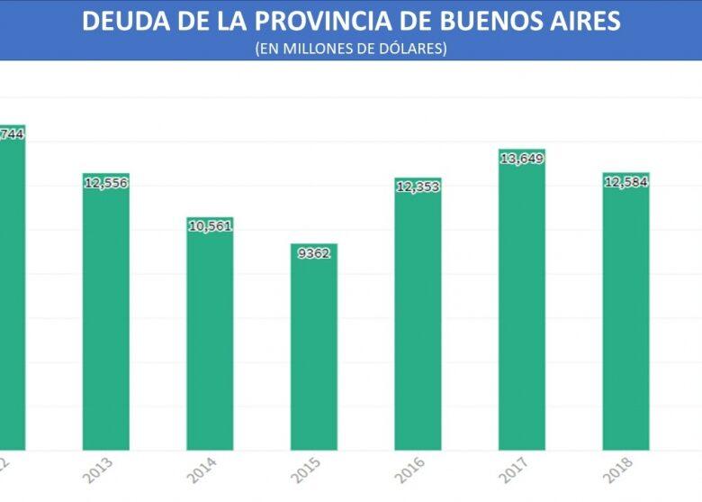 informe-especial-la-deuda-de-la-provincia-de-buenos-aires-aument-27-en-dlares-desde-2015-2019-10-17