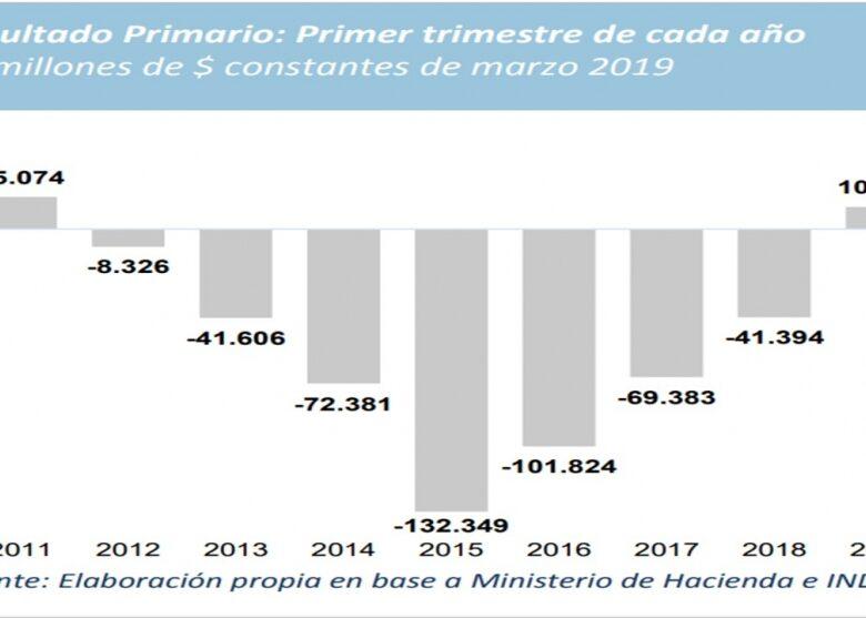 informe-fiscal-supervit-primario-en-el-trimestre-por-primera-vez-en-8-aos-2019-04-27