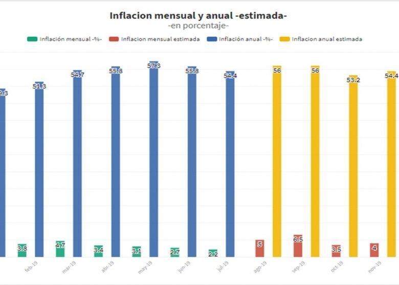 informe-si-el-dlar-se-estabilizara-en-60-pesos-la-inflacin-podra-terminar-en-5556-en-2019-2019-08-21