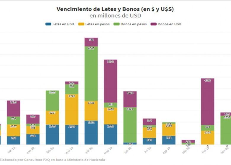 la-bomba-que-alberto-f-deber-desactivar-contrarreloj-en-5-meses-vencimientos-de-deuda-en-dlares-por-us-13990-millones-2019-11-14