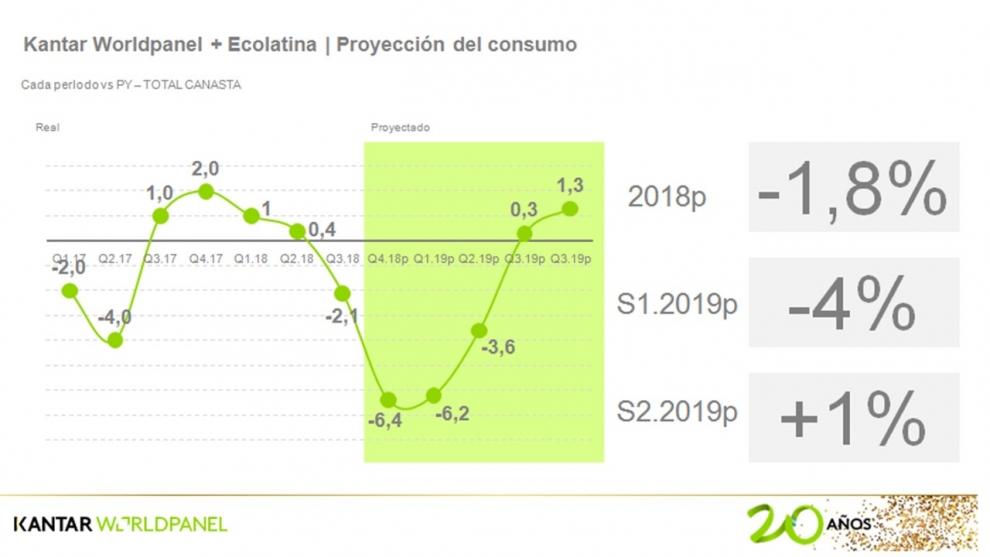 la-caida-del-consumo-masivo-llegara-al-64-en-el-ltimo-trimestre-del-ao-2018-11-14