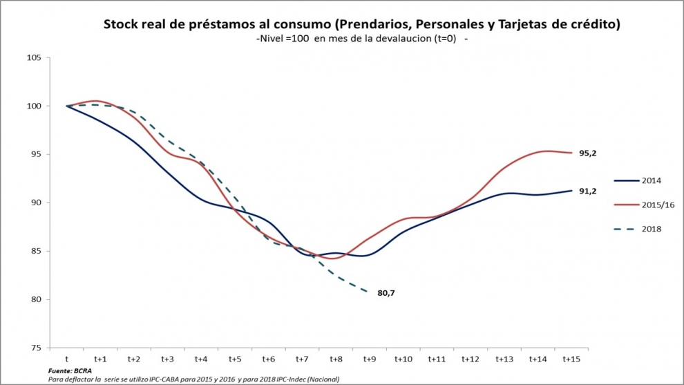 la-clave-para-la-recuperacin-del-consumo-en-el-ao-electoral-cundo-volver-el-crdito-2019-02-13